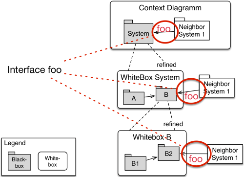 small resolution of question c 5 10 how can i avoid redundancy with interfaces in the building block view