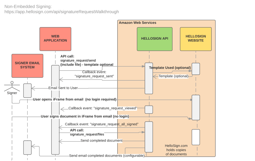 medium resolution of non embedded signing sequence diagram