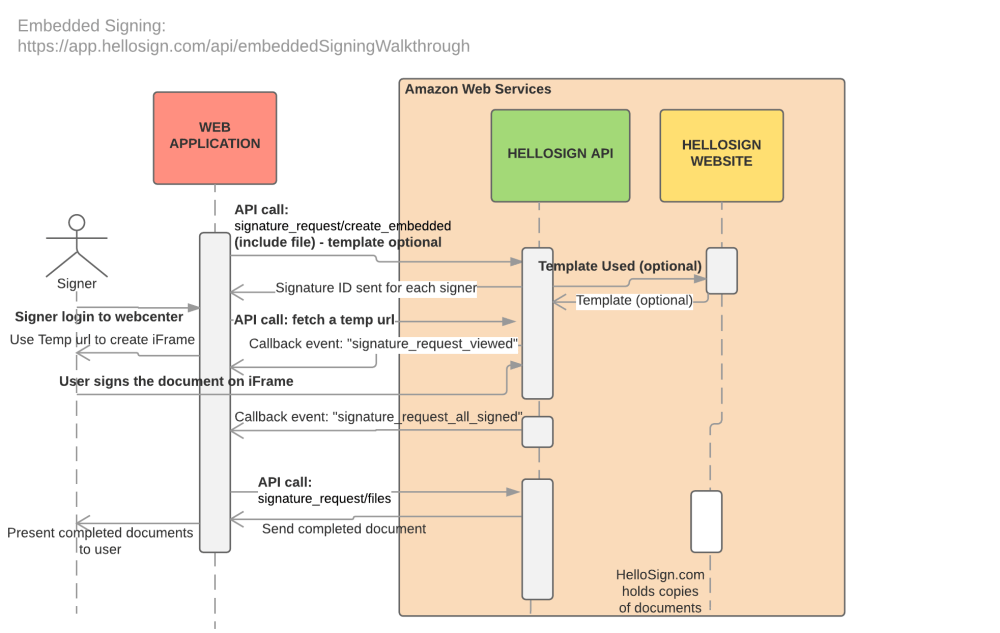 medium resolution of embedded signing sequence diagram