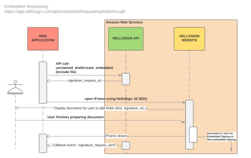 small resolution of embedded requesting sequence diagram