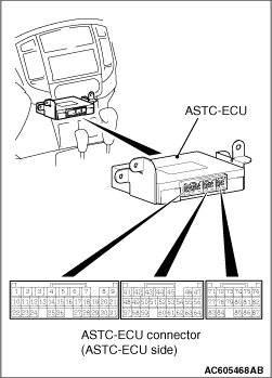 CHECK AT ASTC-ECU TERMINAL