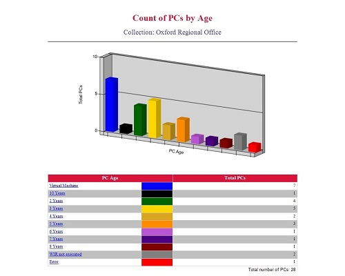 Enhansoft Count of PCs by Age