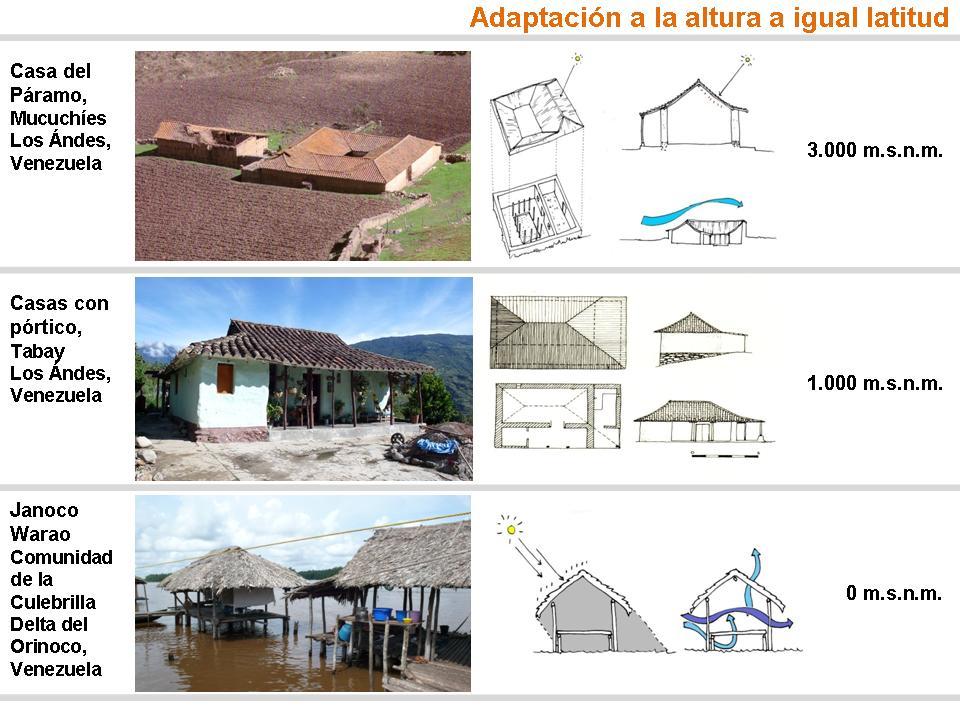 arquitectura popular andina  Farfn Estudio