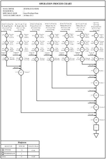 Operation Process Chart (OPC), Assembly Process Chart (APC