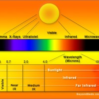 • What is Far Infrared?