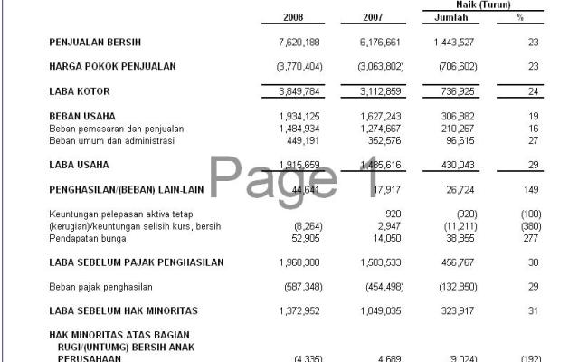 Contoh Analisis Vertikal Dan Horizontal Laporan Keuangan Contoh Kumpulan