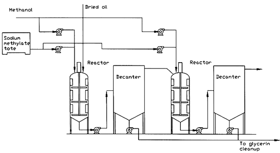 Reactors for Biodiesel Production
