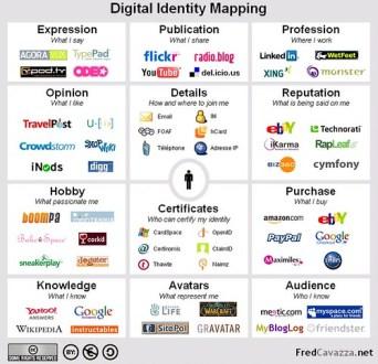 some digital identities