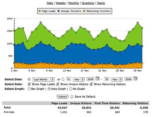 Stats-Nov-2006
