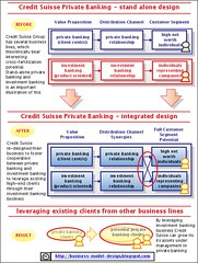 Private Banking: Credit Suisse Strategy to Lev...