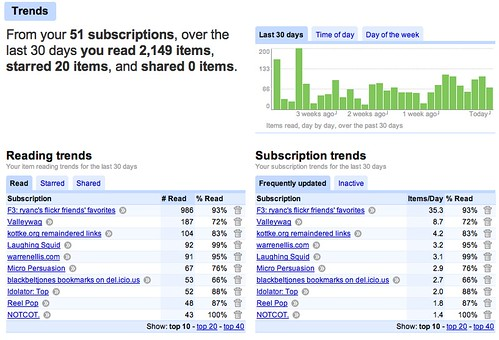 my google reader trends