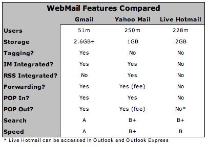 Comparando Correos electrónicos