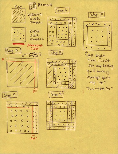 Quilt Visual Instruction