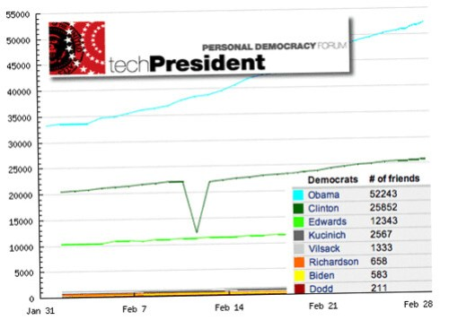 techPresident: Elections prediction via MySpace.com