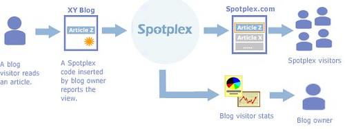 SpotPlex