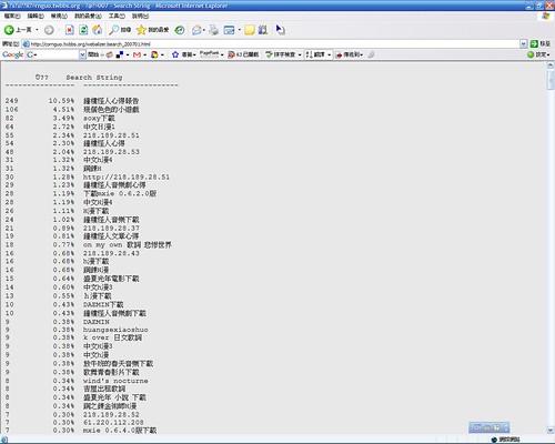 Keywords_200701
