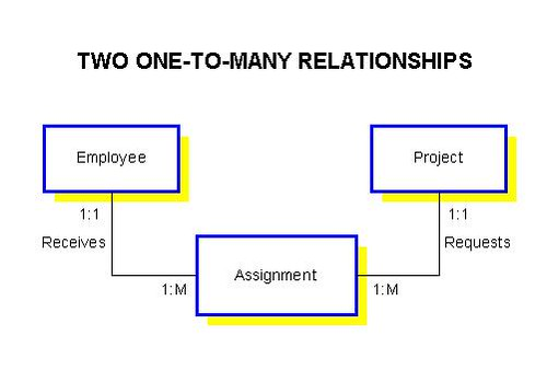 one to many relationship diagram what is a schematic circuit understanding relationships in e r diagrams and splitting the into two new entity assignment contains primary keys of project employee