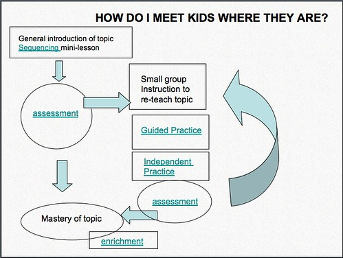 Meeting kids where they are: Differentiating I...