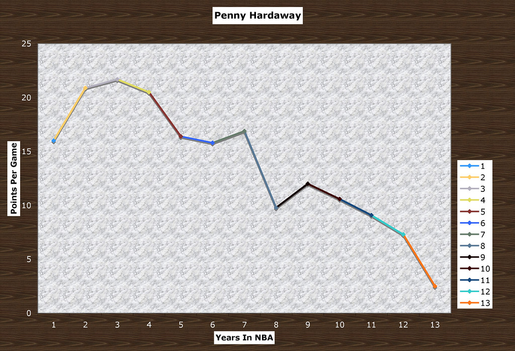 penny hardaway graph