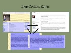 blogcontactzones