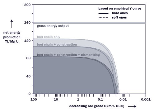 Neraca energi uranium (Sumber: Leeuwen & Smith, 2005)