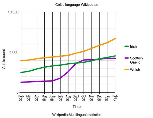 Celtic language Wikipedias over time ( Feb 06 ...