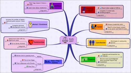 Goal Mind Map Template