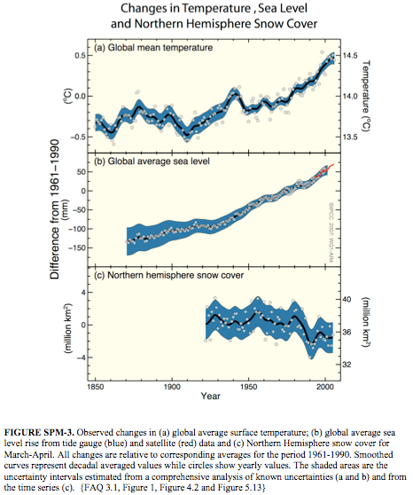Temp, sea level and snow cover changes