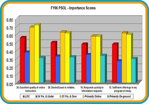 PSOL Importance scores