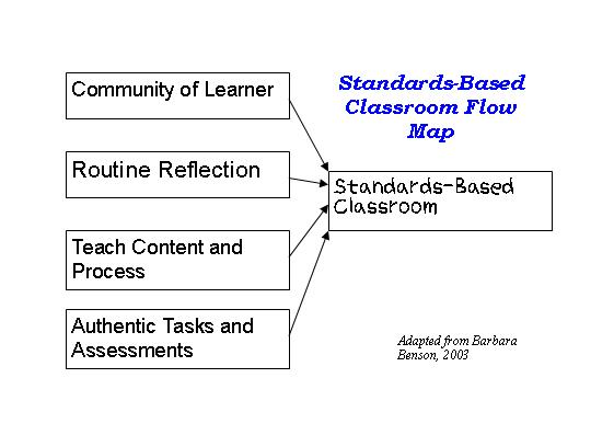 standards_based_classroom_flowmap