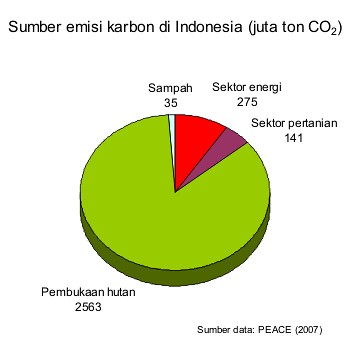 Sumber emisi karbon Indonesia (Sumber data: PEACE, 2007)