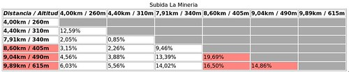 AltimetrÃa subida La Mineria