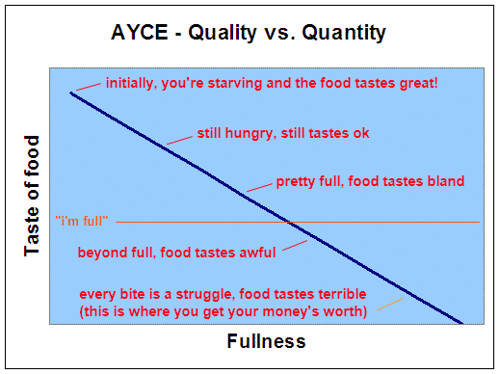 AYCE - Quality vs. Quantity Graph