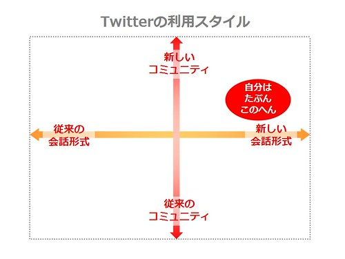 Twitter_usage_matrix