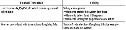 Internet Voting vs. Large Value eCommerce