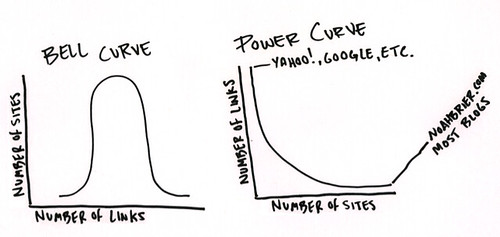 Bell Curve vs. Power Curve