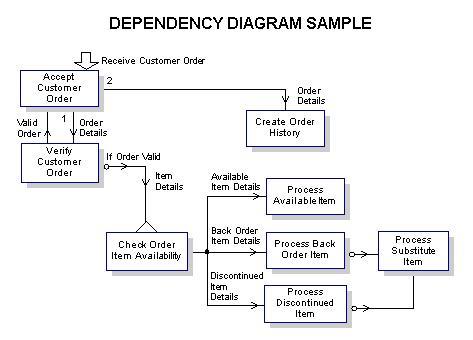 Using Dependency Diagrams