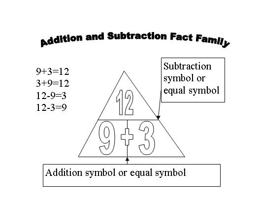 using triangles to teach math facts  addition and subtraction  mathtrianglesfactfamilysubtraction