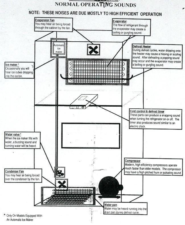 Refrigerator freezer: Whirlpool Refrigerator Freezer Diagram