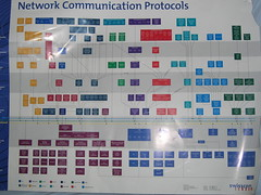 network communication protocols