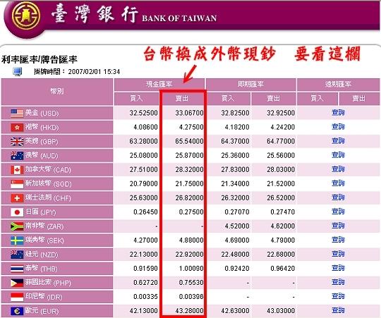 日幣瘋狂貶值!你換日幣了嗎?網銀如何兌換日幣 即期匯率與現金匯率差別 - fangyu777 - udn部落格