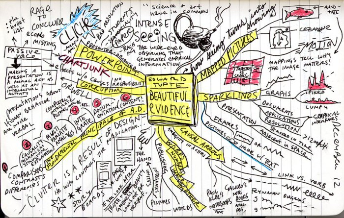 Mind-map of Edward Tufte's Beautiful Evidence