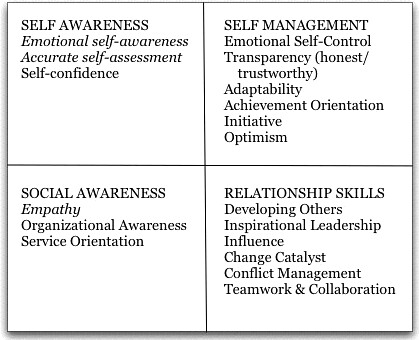 Emotional Intelligence (EQ) skills by four quadrants per Daniel Goleman and Richard Boyatzis by Stephen Lark CC Flickr