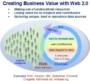 Creating real business value with Web 2.0