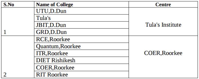 Exam Centre List