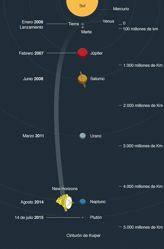 Guia de vuelo New Horizons