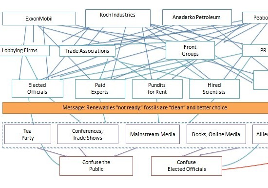 fossil fuel industry lobby, connections