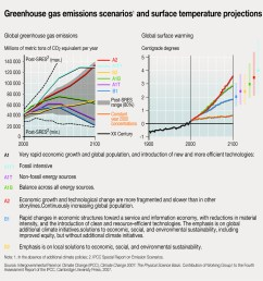 greenhouse gas emissions scenarios and surface temperature projections [ 1654 x 1713 Pixel ]
