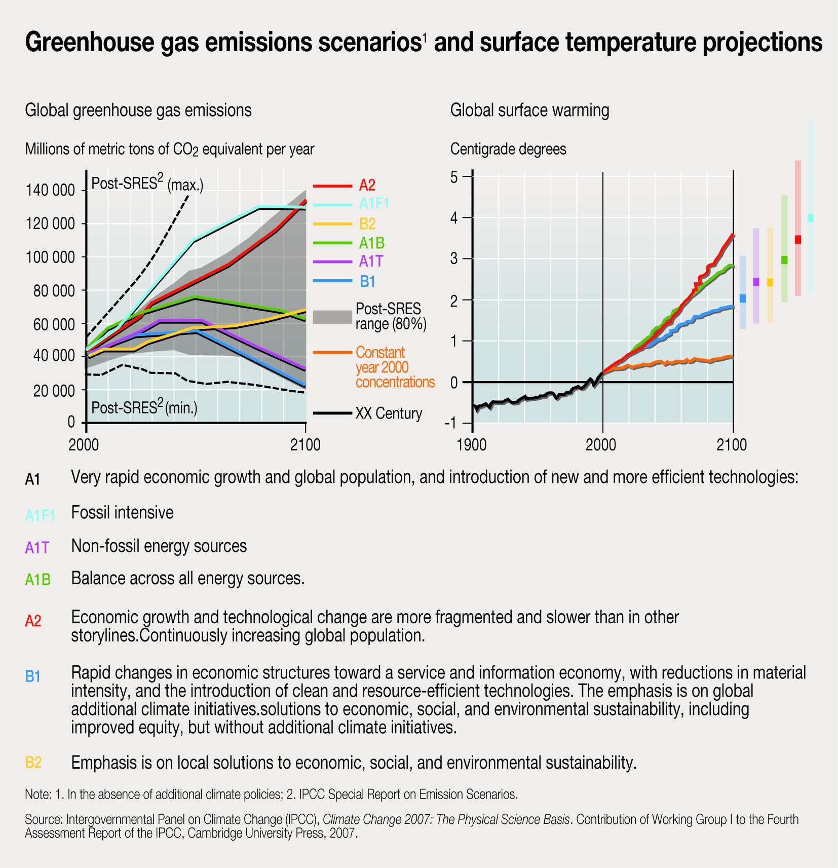 hight resolution of greenhouse gas emissions scenarios and surface temperature projections