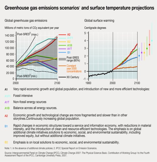 small resolution of greenhouse gas emissions scenarios and surface temperature projections